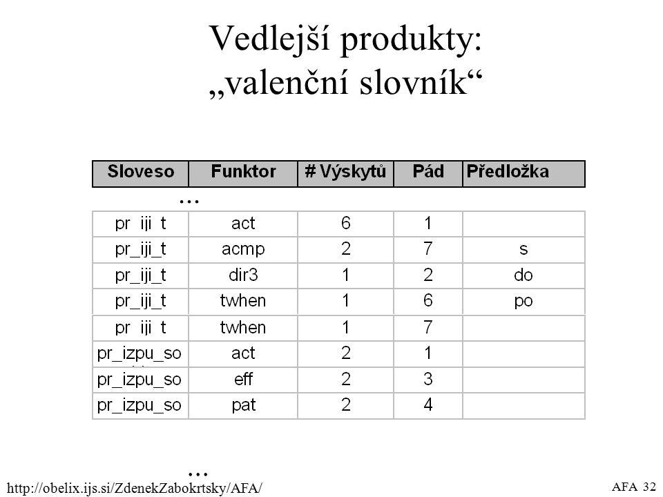 """http://obelix.ijs.si/ZdenekZabokrtsky/AFA/ AFA 32 Vedlejší produkty: """"valenční slovník ..."""