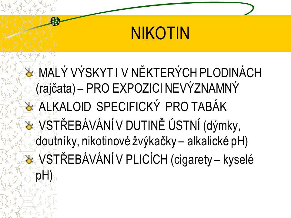 NIKOTIN MALÝ VÝSKYT I V NĚKTERÝCH PLODINÁCH (rajčata) – PRO EXPOZICI NEVÝZNAMNÝ ALKALOID SPECIFICKÝ PRO TABÁK VSTŘEBÁVÁNÍ V DUTINĚ ÚSTNÍ (dýmky, doutníky, nikotinové žvýkačky – alkalické pH) VSTŘEBÁVÁNÍ V PLICÍCH (cigarety – kyselé pH)