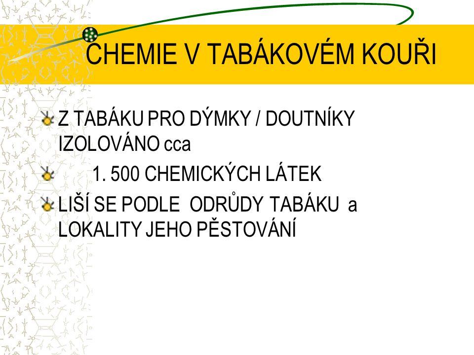 CHEMIE V CIGARETOVÉM KOUŘI V CIGARETOVÉM KOUŘI IZOLOVÁNO cca 5.000 CHEMICKÝCH LÁTEK, z toho 33 KONTAMINANTŮ ZNEČISTĚNÉHO OVZDUŠÍ 65 PROKÁZANÝCH či PRAVDĚPODOBNÝCH HUMÁNNÍCH KARCINOGENŮ