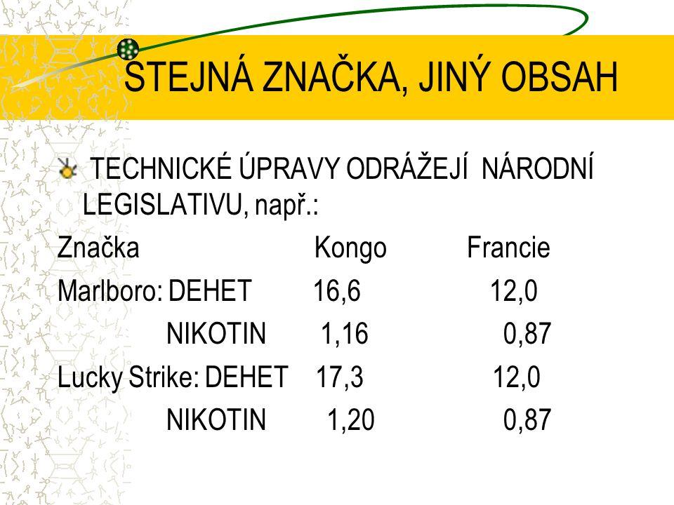 STEJNÁ ZNAČKA, JINÝ OBSAH TECHNICKÉ ÚPRAVY ODRÁŽEJÍ NÁRODNÍ LEGISLATIVU, např.: Značka Kongo Francie Marlboro: DEHET 16,6 12,0 NIKOTIN 1,16 0,87 Lucky Strike: DEHET 17,3 12,0 NIKOTIN 1,20 0,87