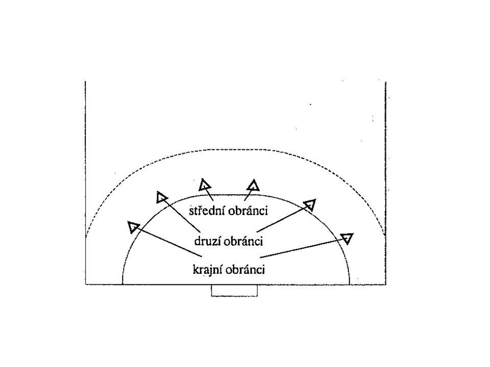 Hloubky se dosahuje přistupováním (vysouváním) k útočníkovi s míčem, což ale odkrývá část prostoru u čáry brankoviště a zvyšuje nároky na vzájemné zajišťování obránců Předností tohoto systému je, že útočníci jsou nuceni kombinovat před zraky obránců.