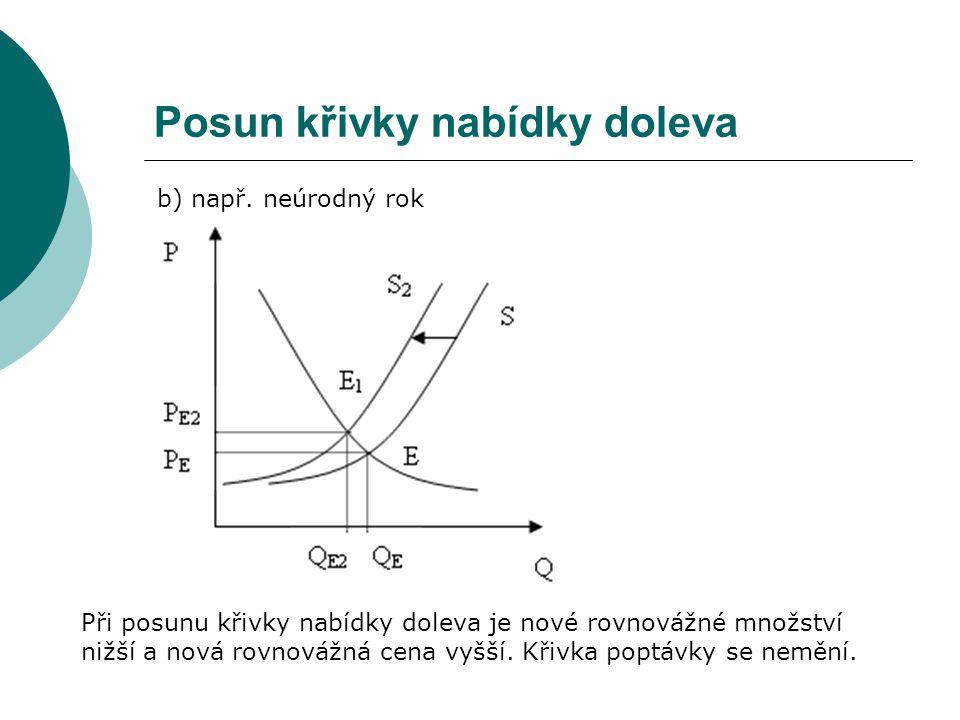 Posun křivky nabídky doleva b) např. neúrodný rok Při posunu křivky nabídky doleva je nové rovnovážné množství nižší a nová rovnovážná cena vyšší. Kři