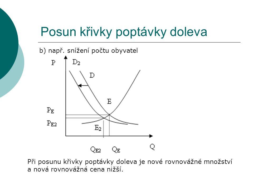 Posun křivky poptávky doleva b) např.