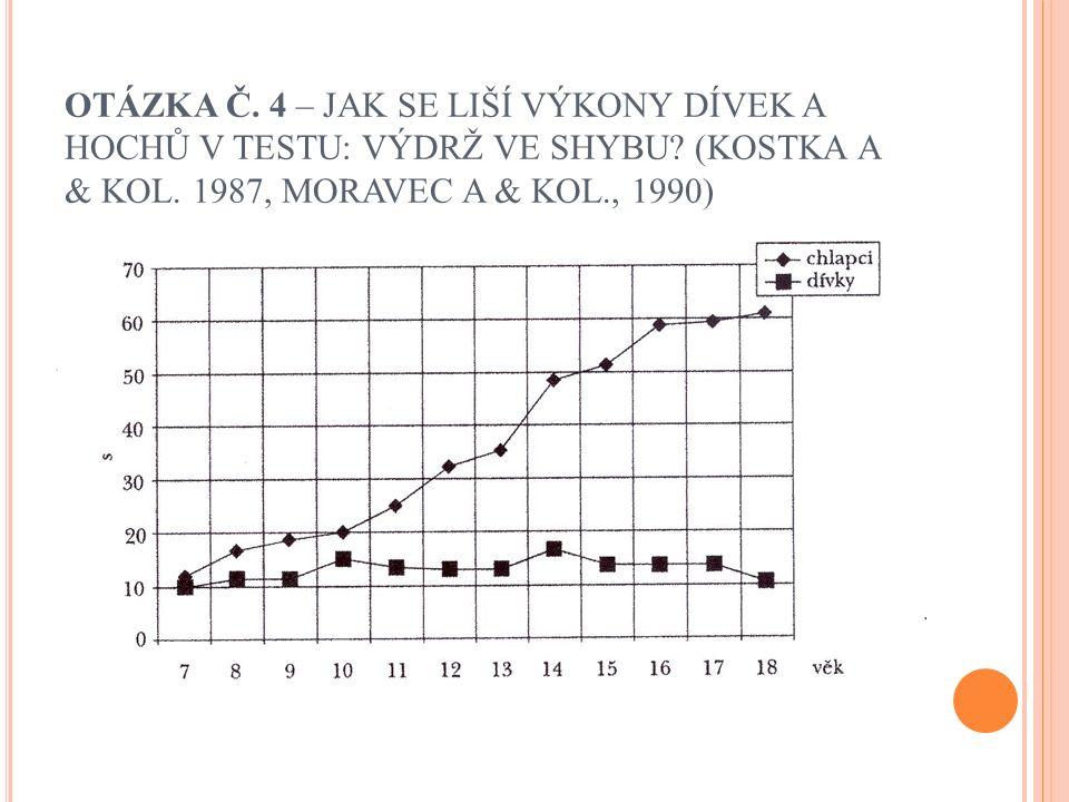 OTÁZKA Č. 4 – JAK SE LIŠÍ VÝKONY DÍVEK A HOCHŮ V TESTU: VÝDRŽ VE SHYBU? (KOSTKA A & KOL. 1987, MORAVEC A & KOL., 1990)
