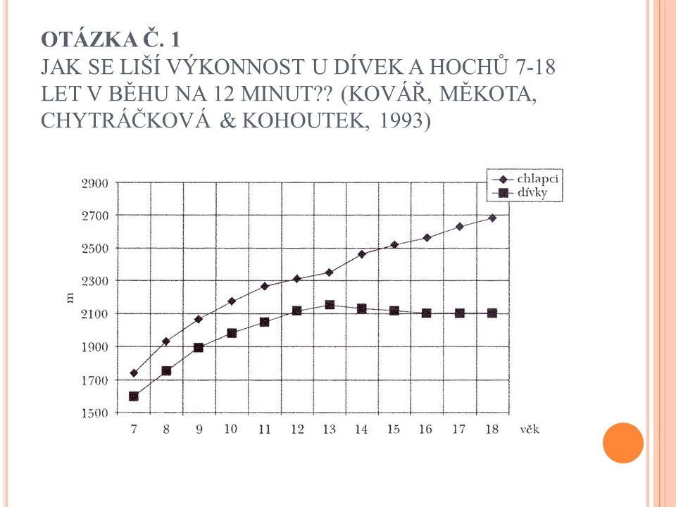 OTÁZKA Č. 1 JAK SE LIŠÍ VÝKONNOST U DÍVEK A HOCHŮ 7-18 LET V BĚHU NA 12 MINUT?? (KOVÁŘ, MĚKOTA, CHYTRÁČKOVÁ & KOHOUTEK, 1993)