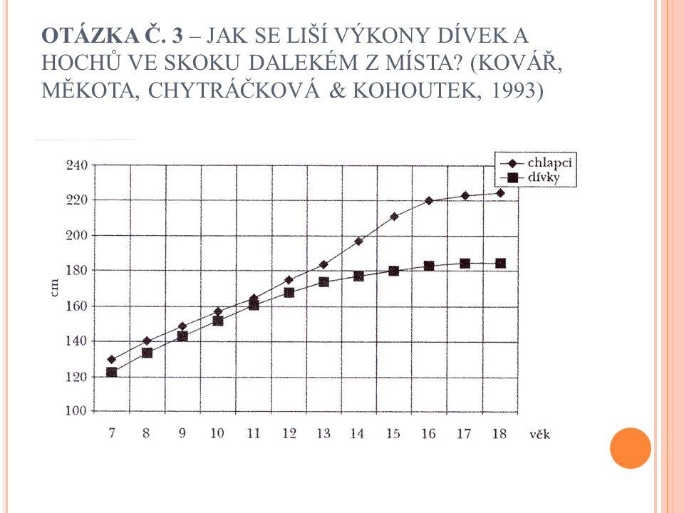 OTÁZKA Č. 3 – JAK SE LIŠÍ VÝKONY DÍVEK A HOCHŮ VE SKOKU DALEKÉM Z MÍSTA? (KOVÁŘ, MĚKOTA, CHYTRÁČKOVÁ & KOHOUTEK, 1993)