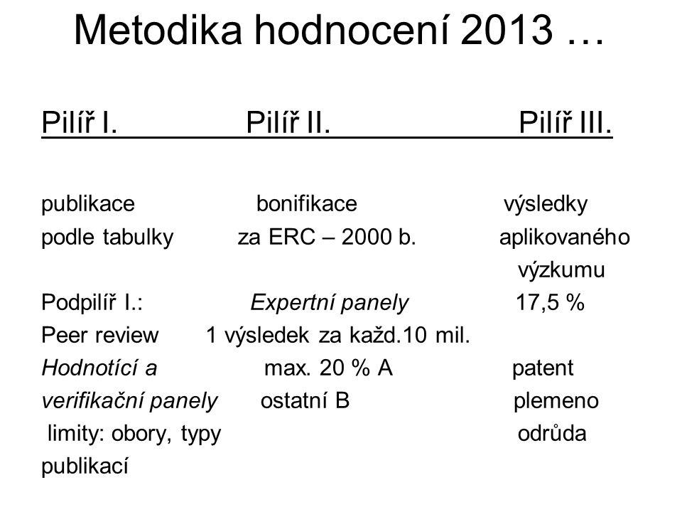 Metodika hodnocení 2013 … Pilíř I. Pilíř II. Pilíř III.