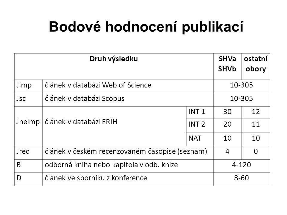 Bodové hodnocení publikací Druh výsledku SHVa SHVb ostatní obory Jimpčlánek v databázi Web of Science10-305 Jscčlánek v databázi Scopus10-305 Jneimpčlánek v databázi ERIH INT 13012 INT 22011 NAT10 Jrecčlánek v českém recenzovaném časopise (seznam)40 Bodborná kniha nebo kapitola v odb.