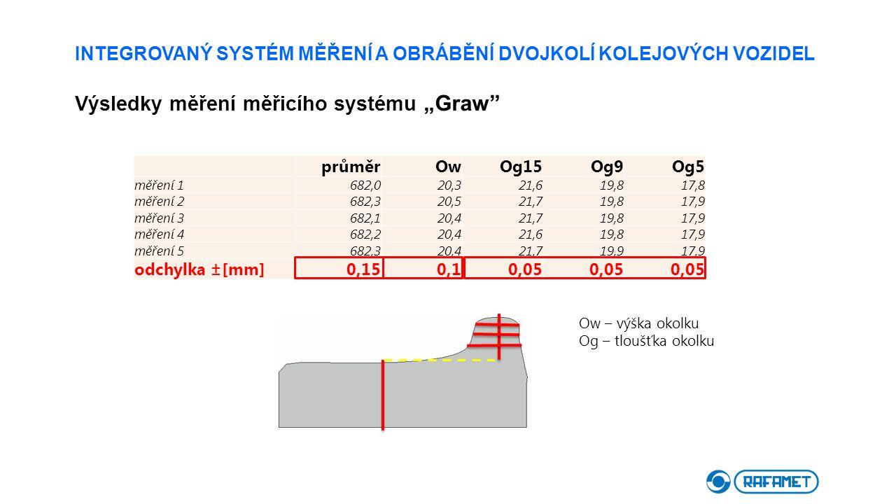 """INTEGROVANÝ SYSTÉM MĚŘENÍ A OBRÁBĚNÍ DVOJKOLÍ KOLEJOVÝCH VOZIDEL Výsledky měření měřicího systému """"Graw"""" průměrOwOg15Og9Og5 měření 1682,020,321,619,81"""