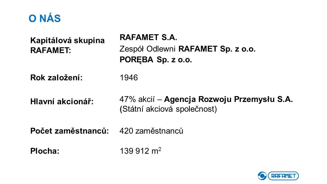 О NÁS Kapitálová skupina RAFAMET: RAFAMET S.A. Zespół Odlewni RAFAMET Sp. z o.o. PORĘBA Sp. z o.o. Rok založení:1946 Hlavní akcionář: 47% akcií – Agen