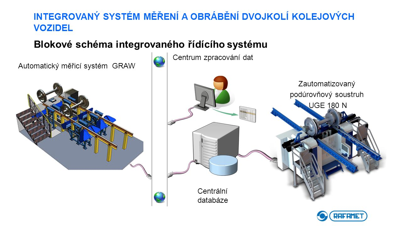 INTEGROVANÝ SYSTÉM MĚŘENÍ A OBRÁBĚNÍ DVOJKOLÍ KOLEJOVÝCH VOZIDEL Blokové schéma integrovaného řídícího systému Centrum zpracování dat Centrální databá