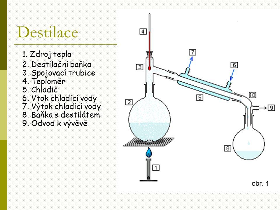 Destilace 1. Zdroj tepla 2. Destilační baňka 3. Spojovací trubice 4. Teploměr 5. Chladič 6. Vtok chladicí vody 7. Výtok chladicí vody 8. Baňka s desti