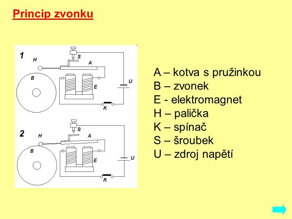 A – kotva s pružinkou B – zvonek E - elektromagnet H – palička K – spínač S – šroubek U – zdroj napětí Princip zvonku