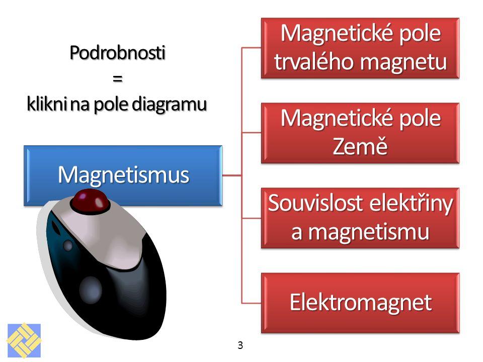 3Magnetismus Magnetické pole trvalého magnetu Magnetické pole Země Souvislost elektřiny a magnetismu ElektromagnetPodrobnosti= klikni na pole diagramu