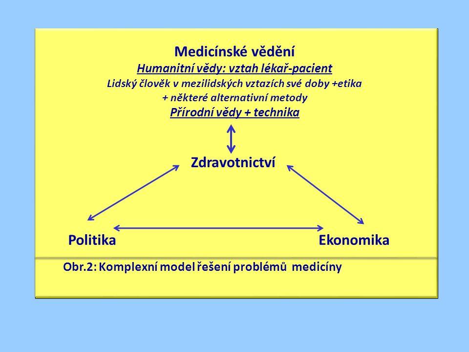 Obr.2: Komplexní model řešení problémů medicíny Ekonomika Politika Medicínské vědění Humanitní vědy: vztah lékař-pacient Lidský člověk v mezilidských vztazích své doby +etika + některé alternativní metody Přírodní vědy + technika Zdravotnictví