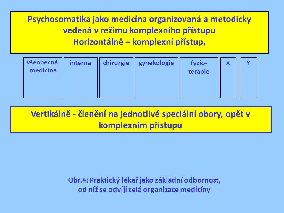 Psychosomatika jako medicína organizovaná a metodicky vedená v režimu komplexního přístupu Horizontálně – komplexní přístup, všeobecná medicína gynekologieinternafyzio- terapie XY Vertikálně - členění na jednotlivé speciální obory, opět v komplexním přístupu chirurgie Obr.4: Praktický lékař jako základní odbornost, od níž se odvíjí celá organizace medicíny