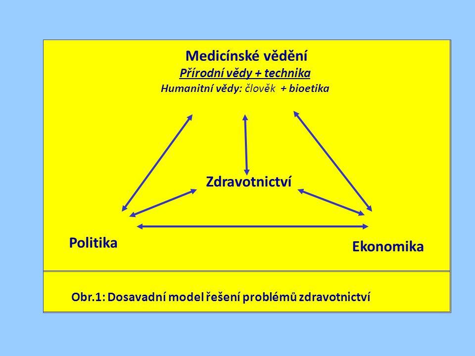 Obr.1: Dosavadní model řešení problémů zdravotnictví Zdravotnictví Politika Ekonomika Medicínské vědění Přírodní vědy + technika Humanitní vědy: člověk + bioetika