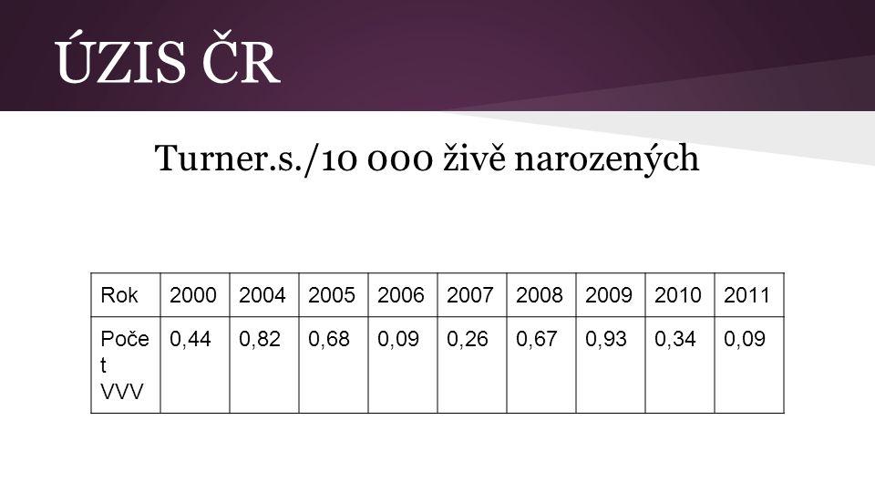 ÚZIS ČR Turner.s./10 000 živě narozených Rok200020042005200620072008200920102011 Poče t VVV 0,440,820,680,090,260,670,930,340,09