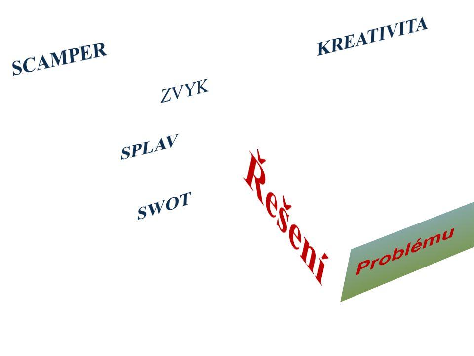 Scamper Ssubstitutenahradit (díly, materiál, lidi) Ccombinekombinovat (sloučit, spojit s jiným, integrovat) Aadaptadaptovat (nahradit, změnit funkci, použít jiné díly) Mmodifymodifikovat (zmenšit, zvětšit, změnit tvar, změnit atributy) Pput to another usepoužít jinak (jiné uplatnění, jiný výklad) Eeliminateeliminovat (odstranit, zjednodušit, redukovat) Rreverseobrátit (vyměnit pořadí, změnit postup)