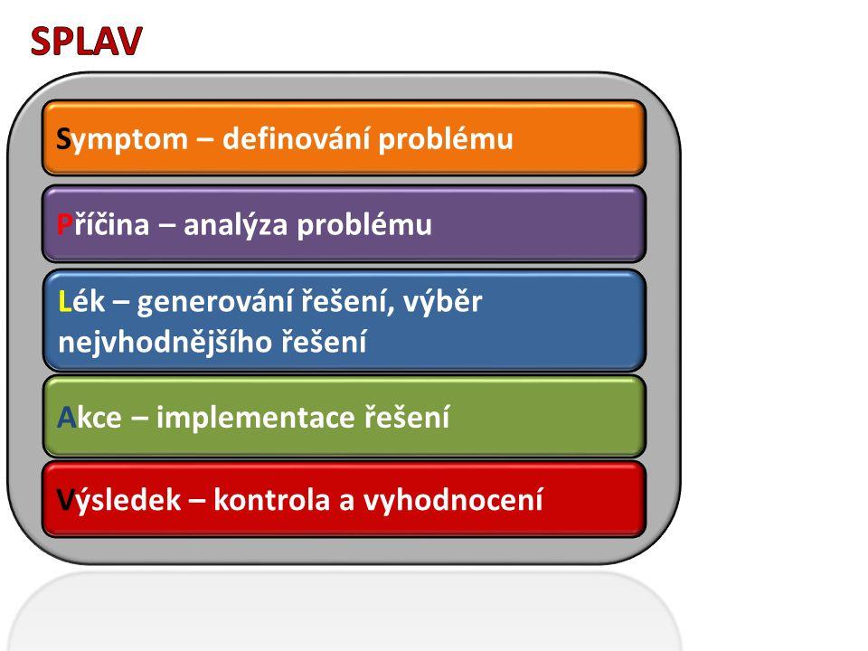 Symptom – definování problému Příčina – analýza problému Lék – generování řešení, výběr nejvhodnějšího řešení Výsledek – kontrola a vyhodnocení Akce –