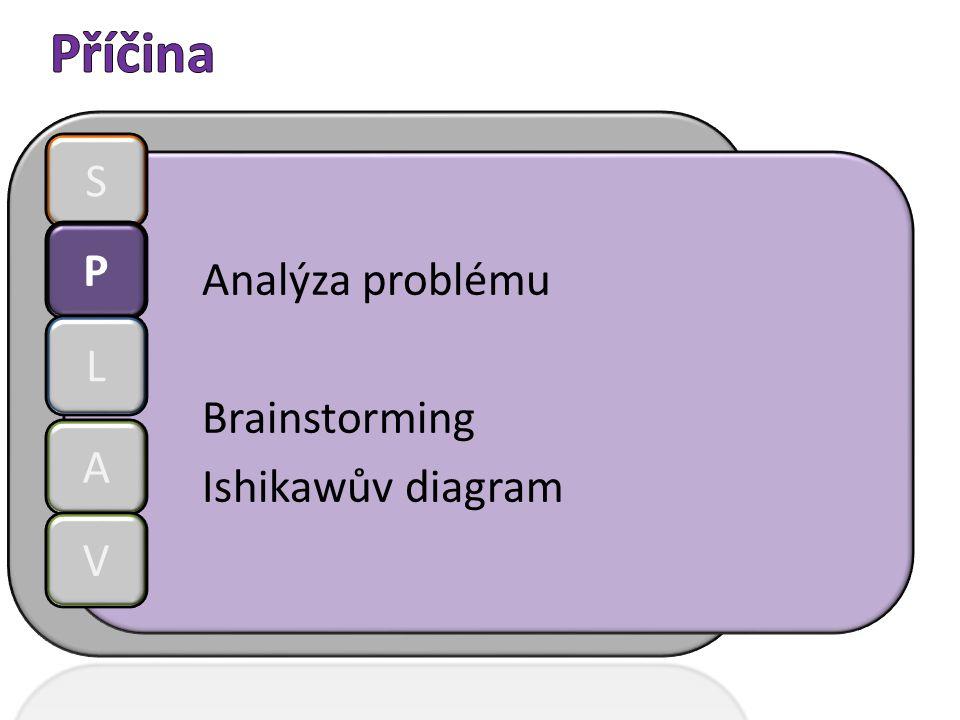 Analýza problému Brainstorming Ishikawův diagram S P L A V