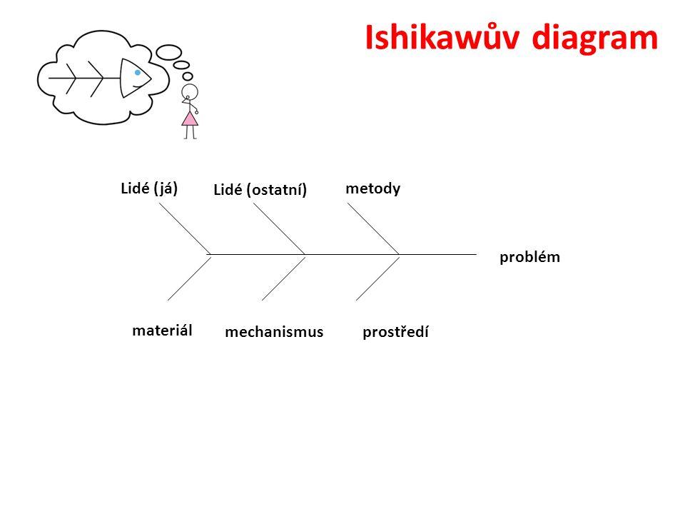 problém metodyLidé (já) prostředímechanismus materiál Lidé (ostatní)