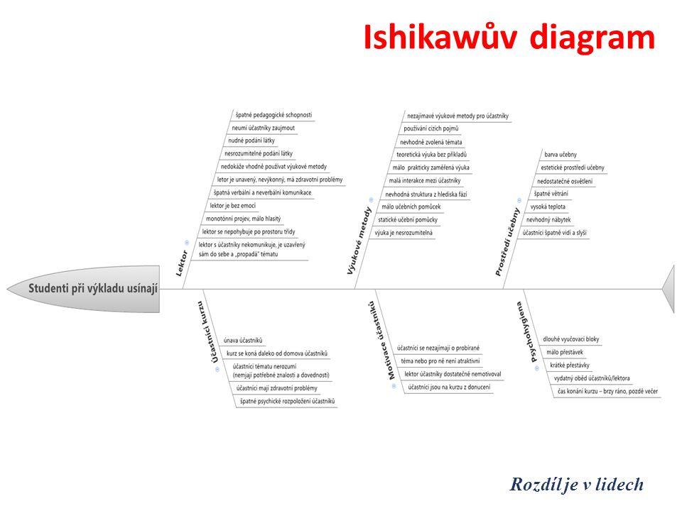 Ishikawův diagram Rozdíl je v lidech