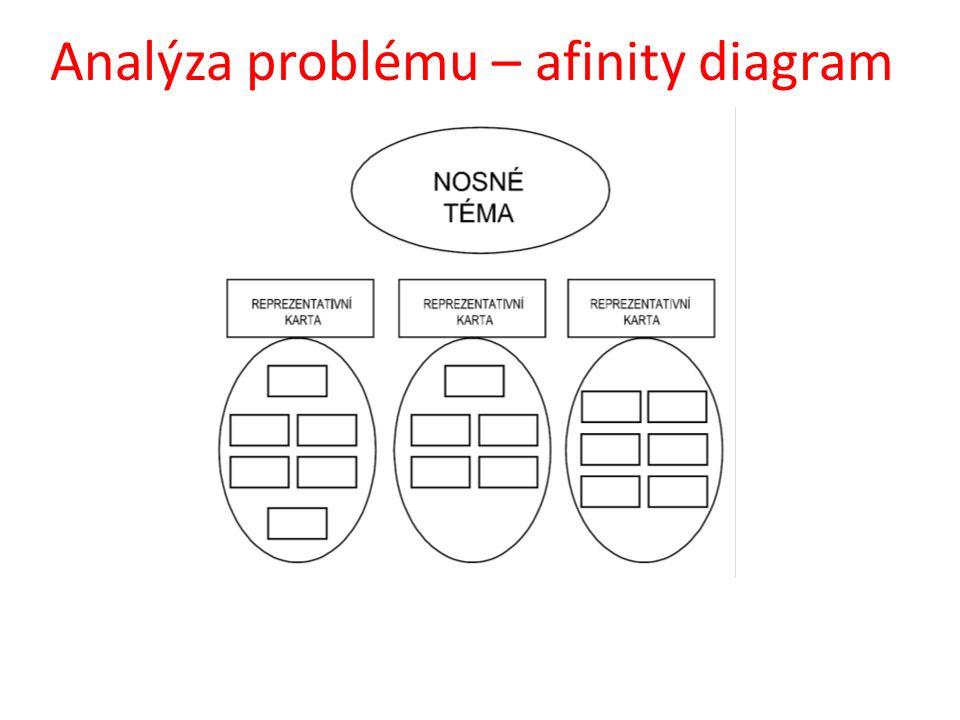 Analýza problému – afinity diagram