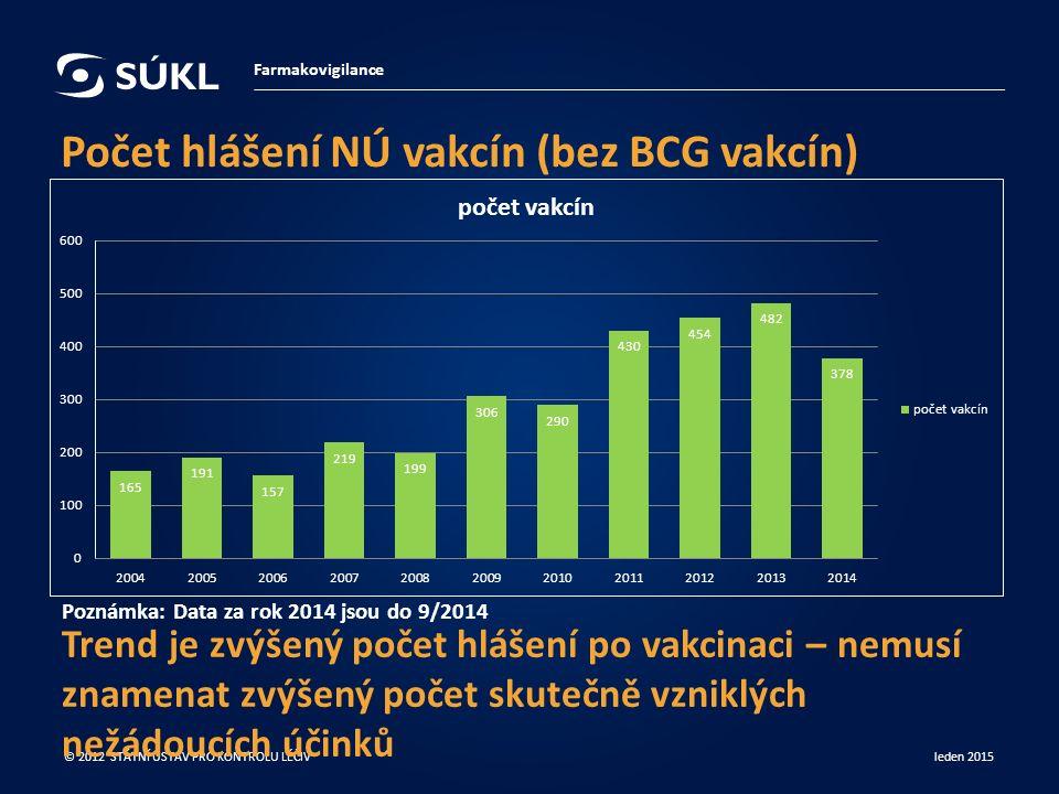 Počet hlášení NÚ vakcín (bez BCG vakcín) Farmakovigilance leden 2015 © 2012 STÁTNÍ ÚSTAV PRO KONTROLU LÉČIV Trend je zvýšený počet hlášení po vakcinaci – nemusí znamenat zvýšený počet skutečně vzniklých nežádoucích účinků Poznámka: Data za rok 2014 jsou do 9/2014