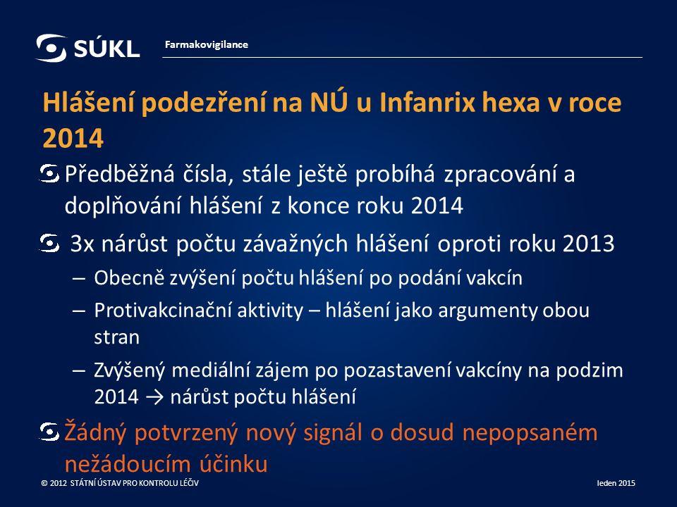 Hlášení podezření na NÚ u Infanrix hexa v roce 2014 Předběžná čísla, stále ještě probíhá zpracování a doplňování hlášení z konce roku 2014 3x nárůst počtu závažných hlášení oproti roku 2013 – Obecně zvýšení počtu hlášení po podání vakcín – Protivakcinační aktivity – hlášení jako argumenty obou stran – Zvýšený mediální zájem po pozastavení vakcíny na podzim 2014 → nárůst počtu hlášení Žádný potvrzený nový signál o dosud nepopsaném nežádoucím účinku Farmakovigilance leden 2015 © 2012 STÁTNÍ ÚSTAV PRO KONTROLU LÉČIV