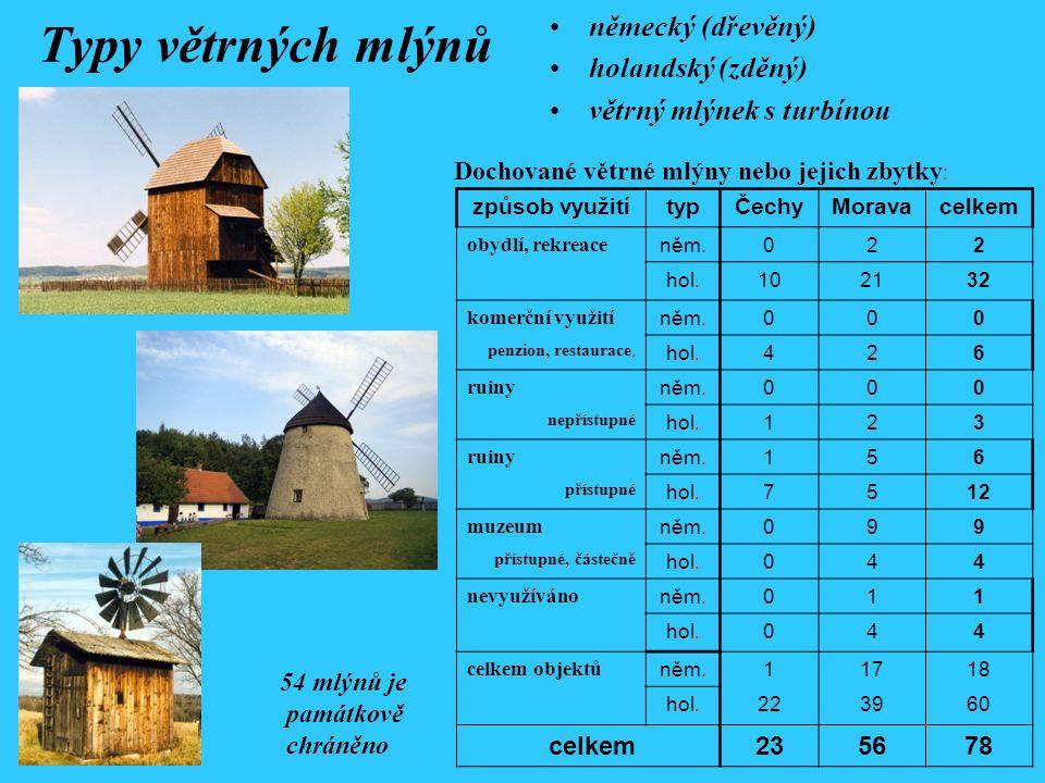 Typy větrných mlýnů německý (dřevěný) holandský (zděný) větrný mlýnek s turbínou způsob využitítypČechyMoravacelkem obydlí, rekreace něm.022 hol.10213
