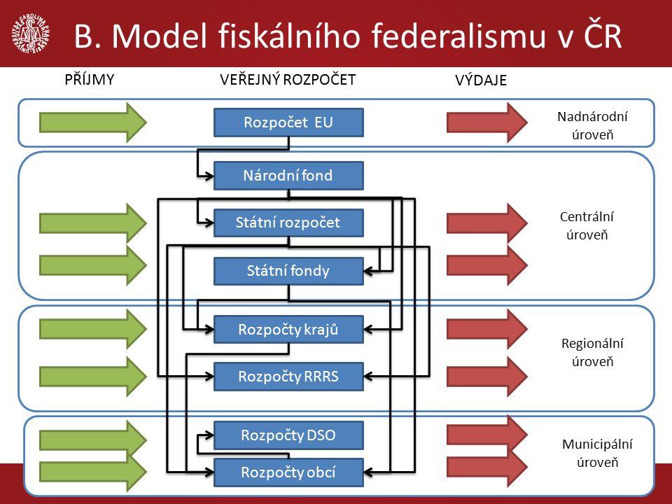 B. Model fiskálního federalismu v ČR 6 Rozpočet EU Národní fond Státní rozpočet Rozpočty krajů Rozpočty obcí Rozpočty RRRS Státní fondy Nadnárodní úro
