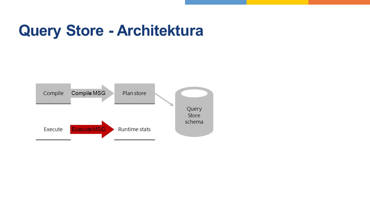 Query Store - Architektura Durability latency controlled by DB option DATA_FLUSH_INTERNAL_SECONDS Query Store Async write-back Compile Execute SQL Pla
