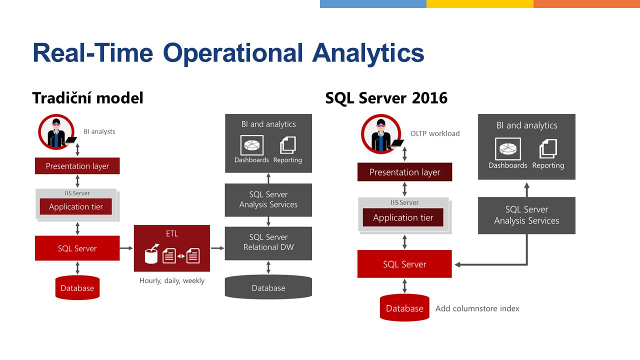 Real-Time Operational Analytics Tradiční model SQL Server 2016