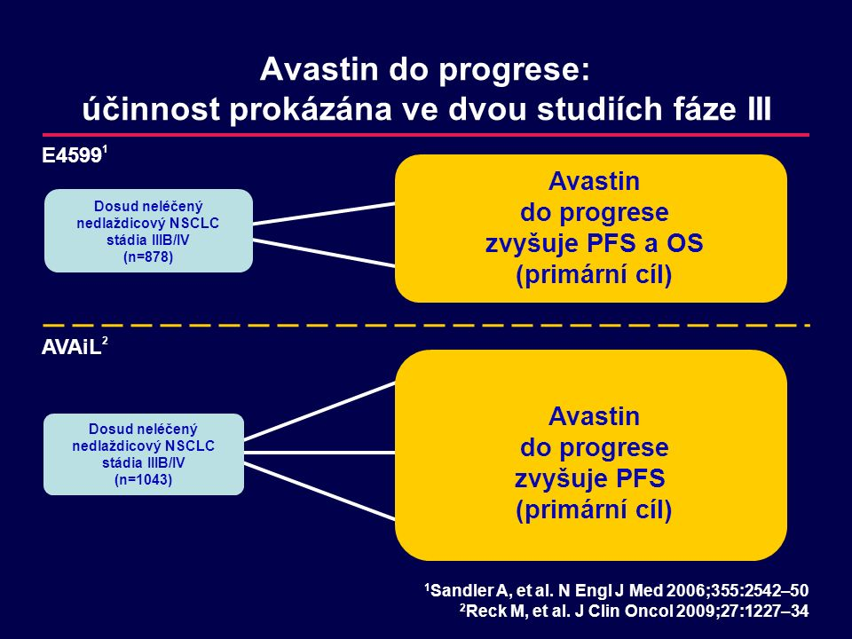 Avastin do progrese: účinnost prokázána ve dvou studiích fáze III Dosud neléčený nedlaždicový NSCLC stádia IIIB/IV (n=1043) E4599 1 AVAiL 2 Dosud neléčený nedlaždicový NSCLC stádia IIIB/IV (n=878) Avastin do progrese zvyšuje PFS a OS (primární cíl) Avastin do progrese zvyšuje PFS (primární cíl) 1 Sandler A, et al.