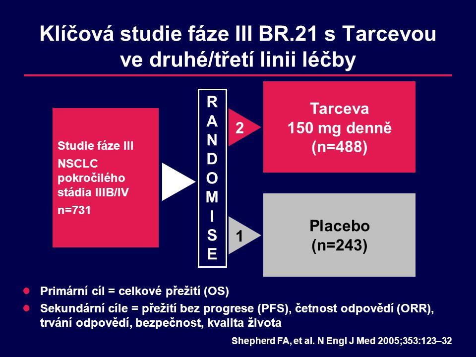 Klíčová studie fáze III BR.21 s Tarcevou ve druhé/třetí linii léčby Studie fáze III NSCLC pokročilého stádia IIIB/IV n=731 Tarceva 150 mg denně (n=488) Placebo (n=243) RANDOMISERANDOMISE 21 Primární cíl = celkové přežití (OS) Sekundární cíle = přežití bez progrese (PFS), četnost odpovědí (ORR), trvání odpovědí, bezpečnost, kvalita života Shepherd FA, et al.