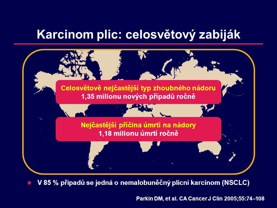 Karcinom plic: celosvětový zabiják V 85 % případů se jedná o nemalobuněčný plicní karcinom (NSCLC) Celosvětově nejčastější typ zhoubného nádoru 1,35 milionu nových případů ročně Nejčastější příčina úmrtí na nádory 1,18 milionu úmrtí ročně Parkin DM, et al.