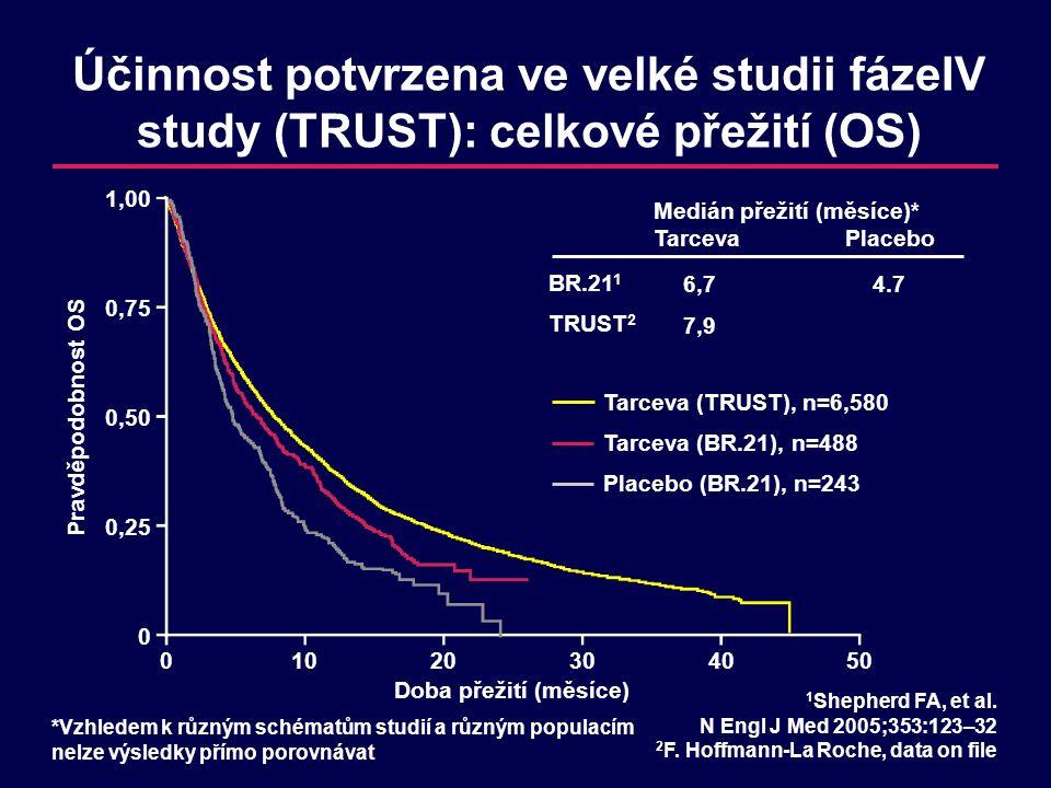 Účinnost potvrzena ve velké studii fázeIV study (TRUST): celkové přežití (OS) Pravděpodobnost OS Doba přežití (měsíce) 1,00 0,75 0,50 0,25 0 01020304050 1 Shepherd FA, et al.