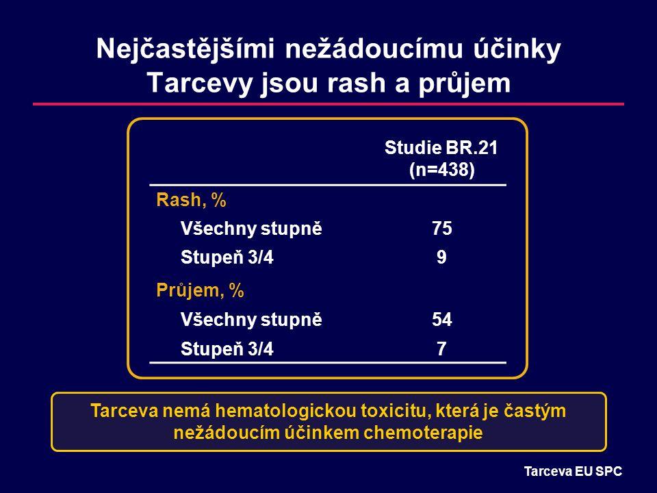 Nejčastějšími nežádoucímu účinky Tarcevy jsou rash a průjem Tarceva EU SPC Tarceva nemá hematologickou toxicitu, která je častým nežádoucím účinkem chemoterapie Studie BR.21 (n=438) Rash, % Všechny stupně75 Stupeň 3/49 Průjem, % Všechny stupně54 Stupeň 3/47