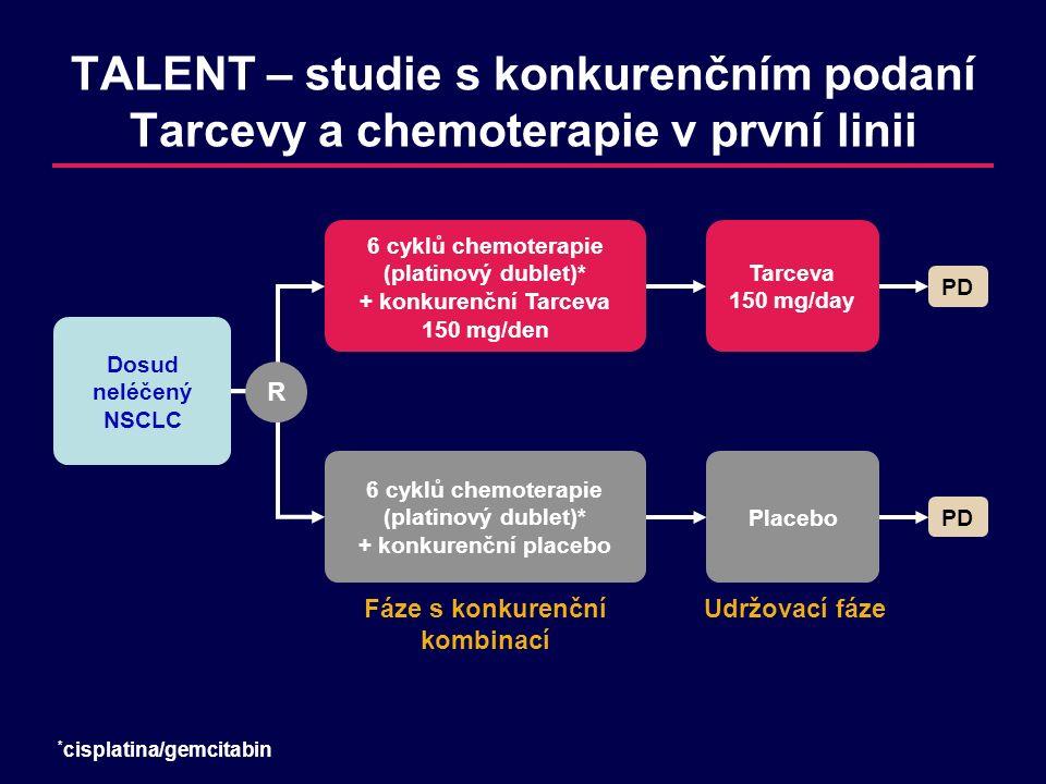 TALENT – studie s konkurenčním podaní Tarcevy a chemoterapie v první linii Dosud neléčený NSCLC 6 cyklů chemoterapie (platinový dublet)* + konkurenční Tarceva 150 mg/den PD Tarceva 150 mg/day 6 cyklů chemoterapie (platinový dublet)* + konkurenční placebo PD Placebo * cisplatina/gemcitabin Fáze s konkurenční kombinací Udržovací fáze R