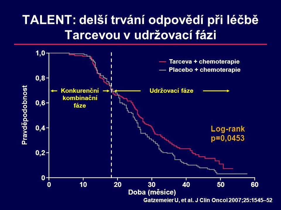 TALENT: delší trvání odpovědí při léčbě Tarcevou v udržovací fázi 0102030405060 Doba (měsíce) 1,0 0,8 0,6 0,4 0,2 0 Pravděpodobnost Konkurenční kombinační fáze Tarceva + chemoterapie Placebo + chemoterapie Gatzemeier U, et al.