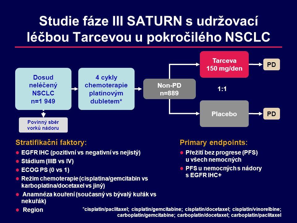 Studie fáze III SATURN s udržovací léčbou Tarcevou u pokročilého NSCLC 1:1 Dosud neléčený NSCLC n=1 949 Non-PD n=889 4 cykly chemoterapie platinovým dubletem* Placebo PD Tarceva 150 mg/den PD Povinný sběr vorků nádoru Stratifikační faktory: EGFR IHC (pozitivní vs negativní vs nejistý) Stádium (IIIB vs IV) ECOG PS (0 vs 1) Režim chemoterapie (cisplatina/gemcitabin vs karboplatina/docetaxel vs jiný) Anamnéza kouření (současný vs bývalý kuřák vs nekuřák) Region Primary endpoints: Přežití bez progrese (PFS) u všech nemocných PFS u nemocných s nádory s EGFR IHC+ *cisplatin/paclitaxel; cisplatin/gemcitabine; cisplatin/docetaxel; cisplatin/vinorelbine; carboplatin/gemcitabine; carboplatin/docetaxel; carboplatin/paclitaxel