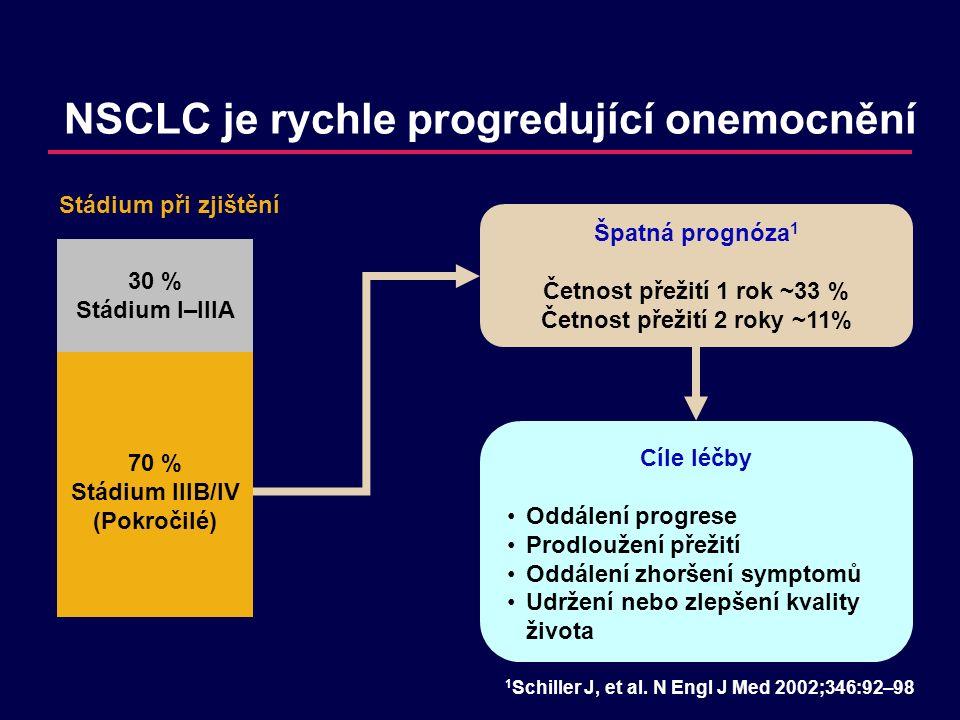 NSCLC je rychle progredující onemocnění 70 % Stádium IIIB/IV (Pokročilé) 30 % Stádium I–IIIA Špatná prognóza 1 Četnost přežití 1 rok ~33 % Četnost přežití 2 roky ~11% Stádium při zjištění 1 Schiller J, et al.