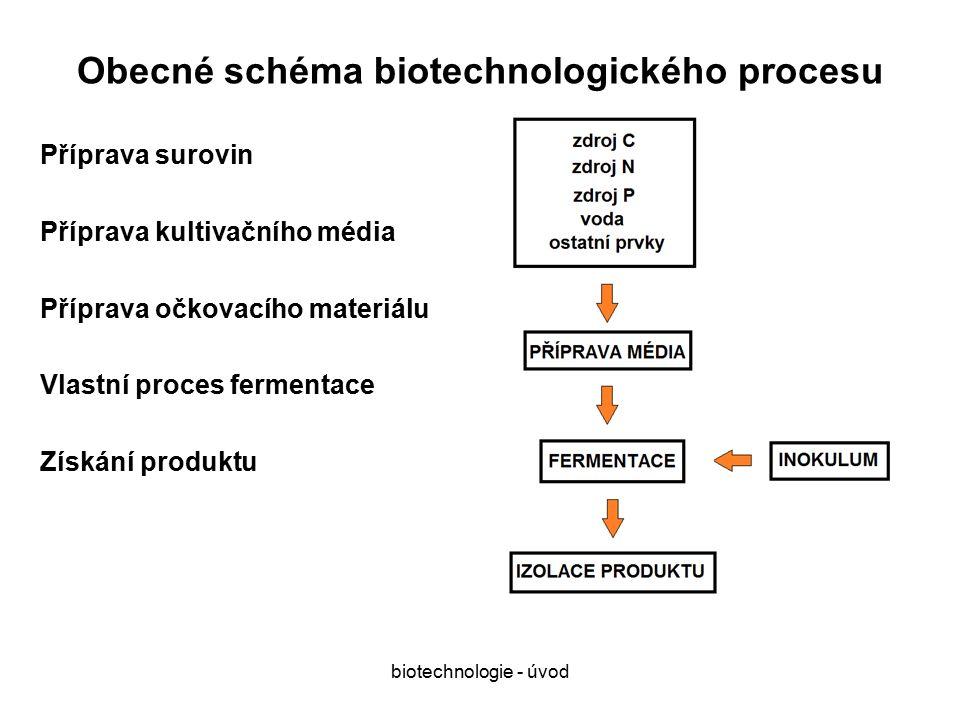biotechnologie - úvod Obecné schéma biotechnologického procesu Příprava surovin Příprava kultivačního média Příprava očkovacího materiálu Vlastní proces fermentace Získání produktu