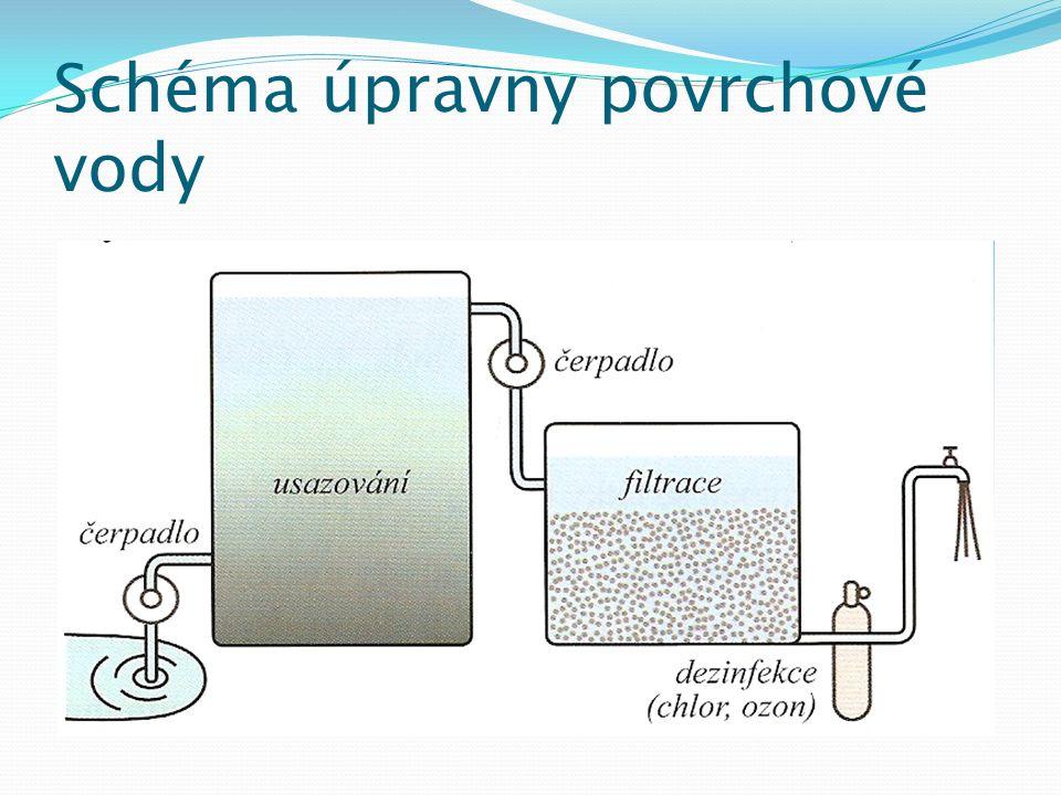 Postup úpravy povrchové vody Usazování – odstranění pevných nečistot v usazovacích nádržích Filtrování – přes pískový filtr Dezinfekce - působením chloru, ozonu nebo UV zářením
