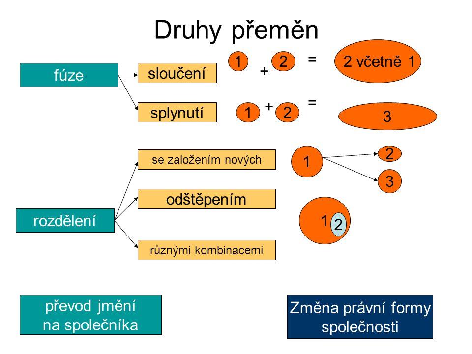 Druhy přeměn rozdělení převod jmění na společníka Změna právní formy společnosti fúze sloučení splynutí 12 2 včetně 1 + = 12 3 + = se založením nových odštěpením různými kombinacemi 1 2 3 1 2
