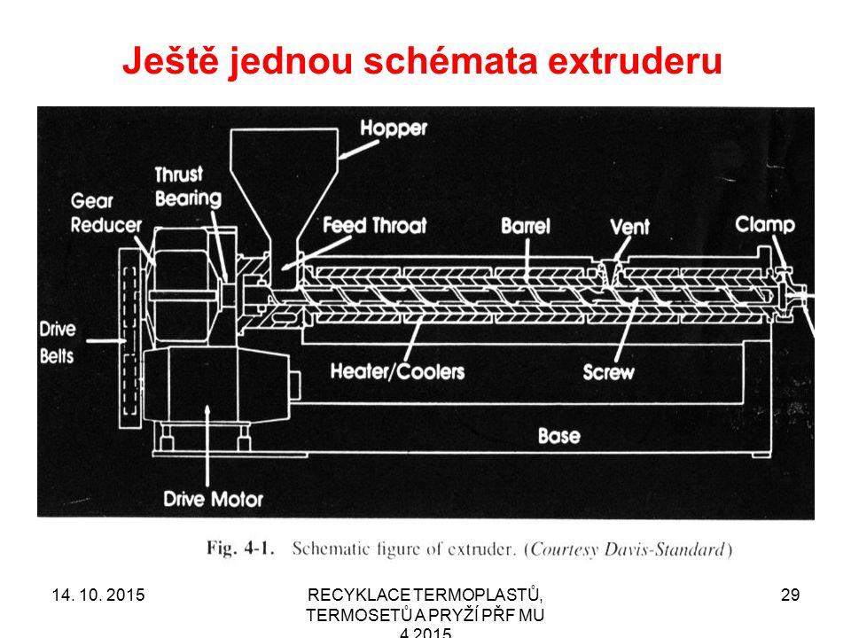 Ještě jednou schémata extruderu RECYKLACE TERMOPLASTŮ, TERMOSETŮ A PRYŽÍ PŘF MU 4 2015 2914. 10. 2015