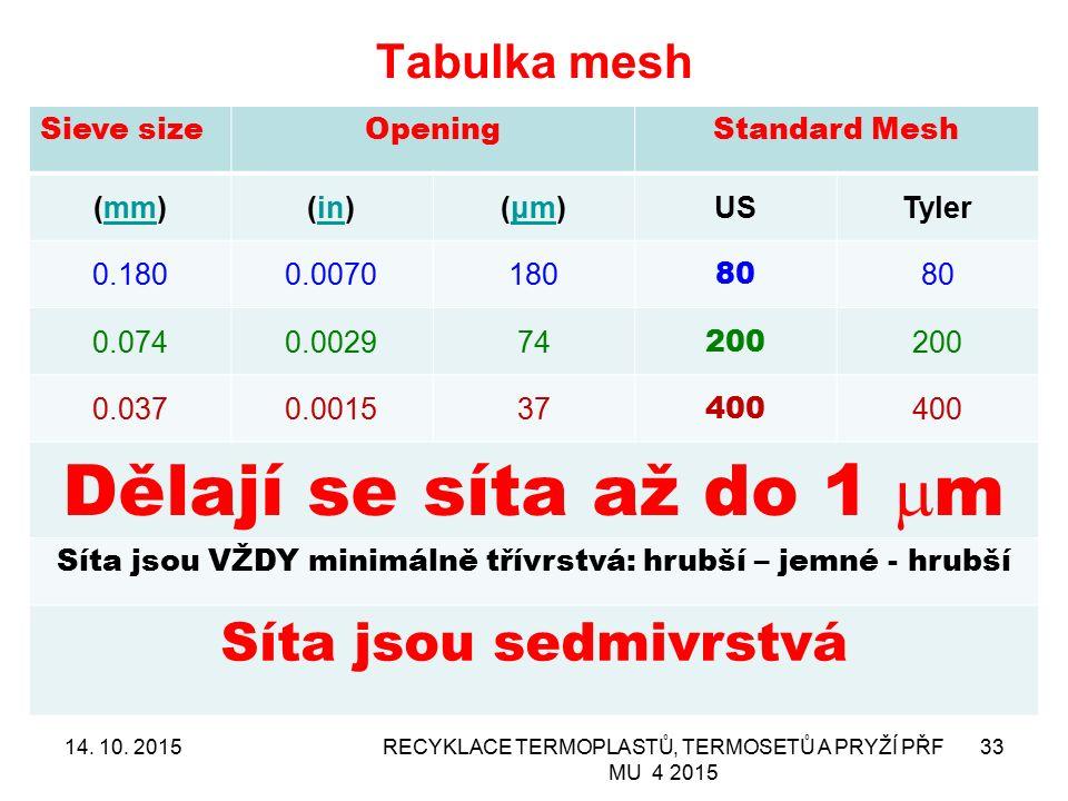 Tabulka mesh 14. 10. 2015RECYKLACE TERMOPLASTŮ, TERMOSETŮ A PRYŽÍ PŘF MU 4 2015 33 Sieve sizeOpeningStandard Mesh (mm)mm(in)in(μm)(μm)USTyler 0.1800.0