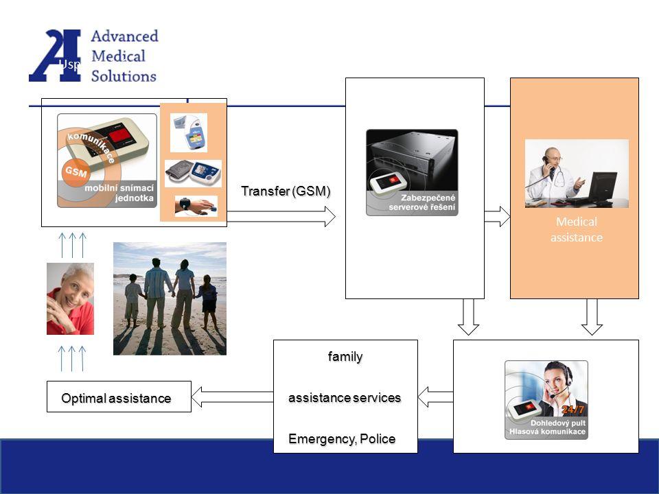 Transfer (GSM) Zabezpečený Příjem / výdej informací archivace zpracování Dohledový pult Uspořádání rozšířeného systému 2010: user Medical assistance family assistance services Emergency, Police Optimal assistance