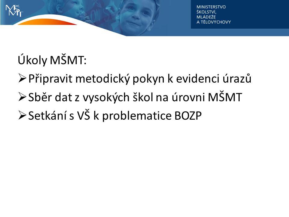 Úkoly MŠMT:  Připravit metodický pokyn k evidenci úrazů  Sběr dat z vysokých škol na úrovni MŠMT  Setkání s VŠ k problematice BOZP